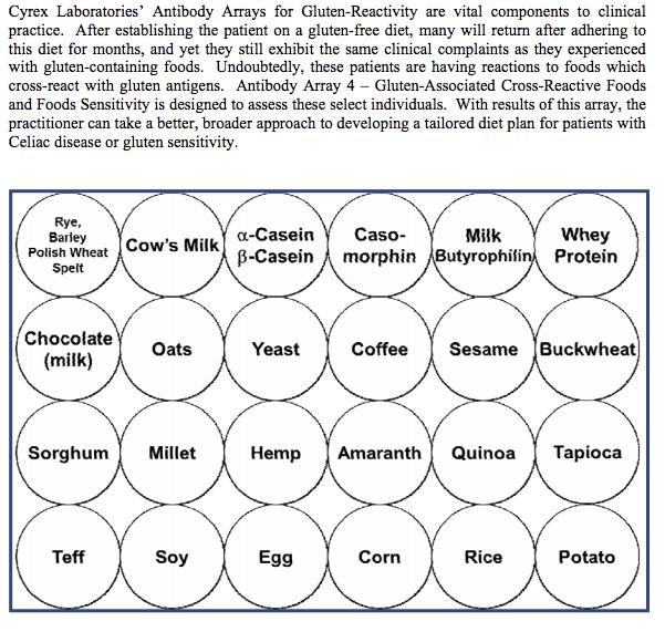 cross reactive foods, gluten sensitivity
